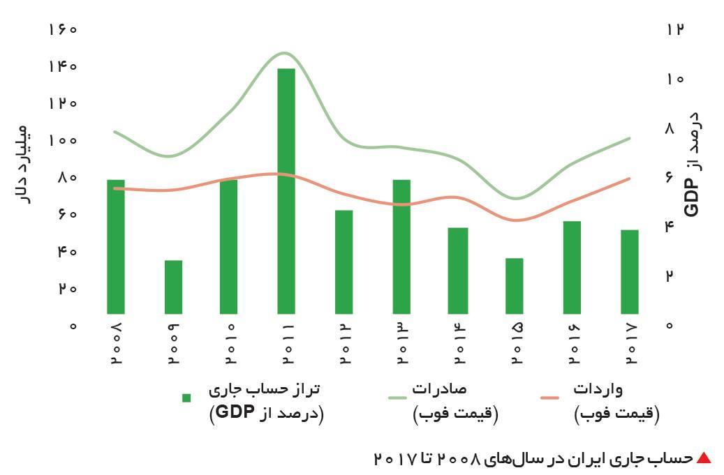 رشد اقتصادی، تورم، صادرات و شوکهای نفتی در یک اقتصاد متکی به نفت (مورد مطالعه: ایران)